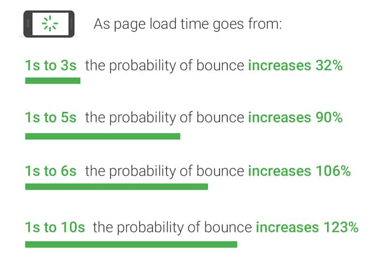 page load time bounce rate